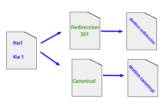 Valor de un redirect Vs canonical
