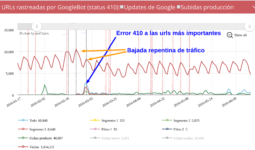 Logs Big Data y SEO